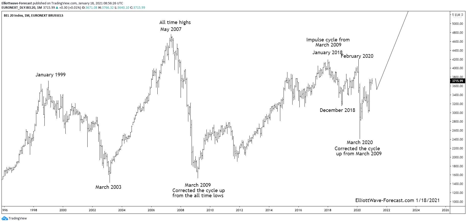 The $BEL20 Index Longer Term Bullish Cycles and Swings