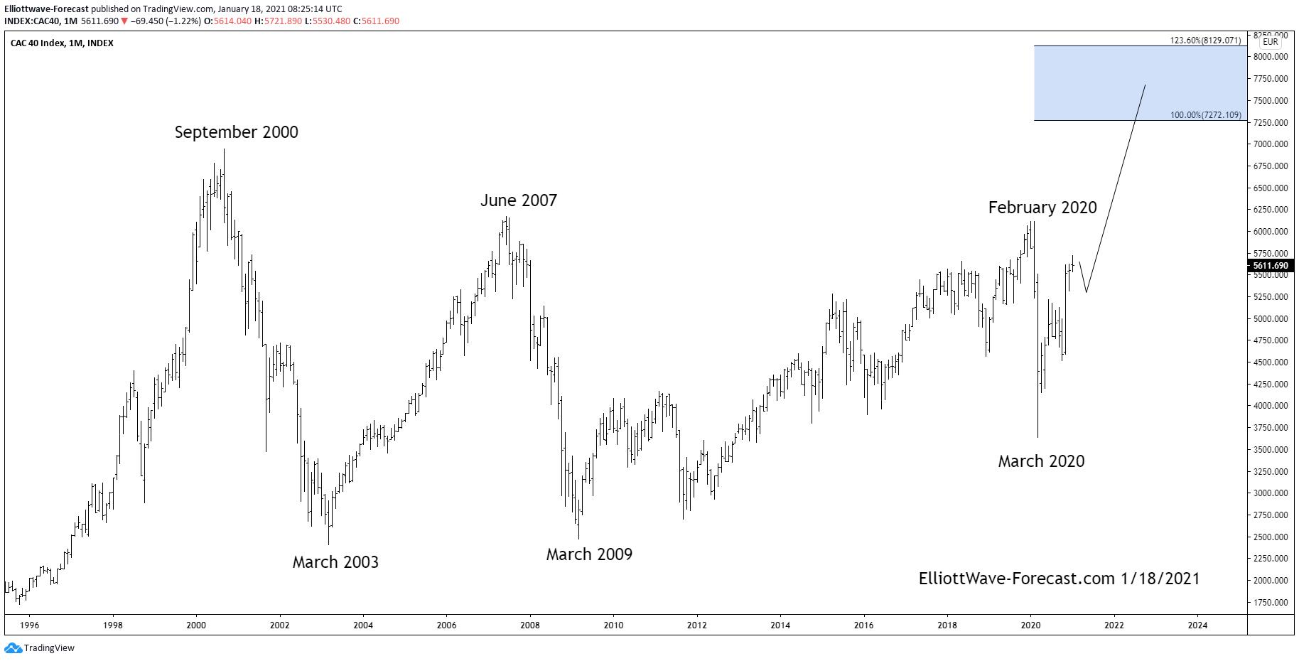 The $CAC40 Longer Term Bullish Swings and Cycles