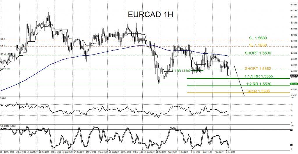 EURCAD, forex, tradiung, elliottwave, market patterns, @AidanFX, AidanFX