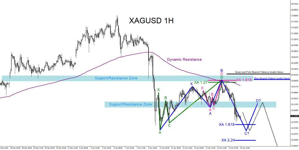 XAGUSD, trading, forex, elliottwave, market patterns, AidanFX, @AidanFX