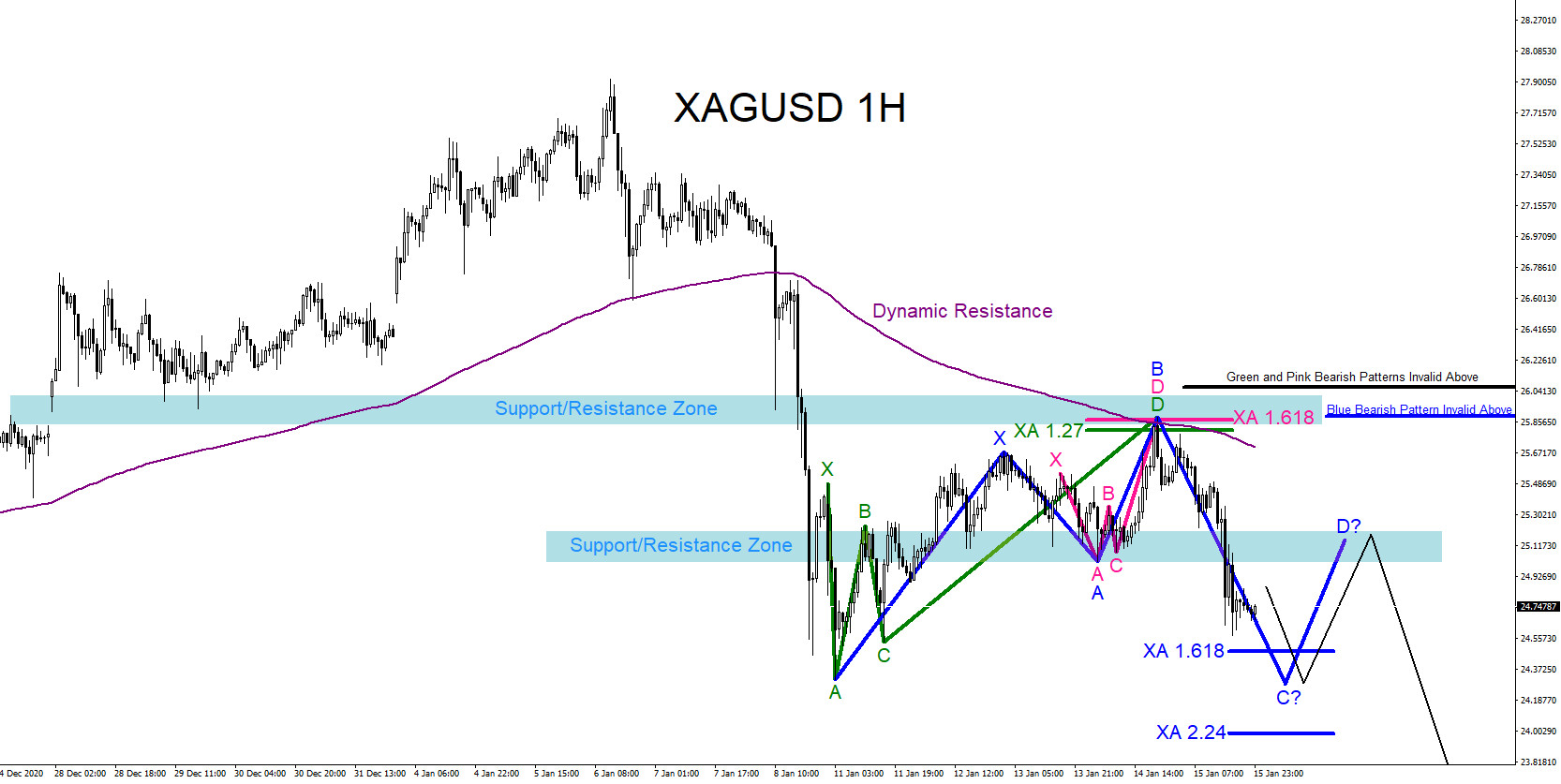 XAGUSD : Market Patterns Signalling More Downside