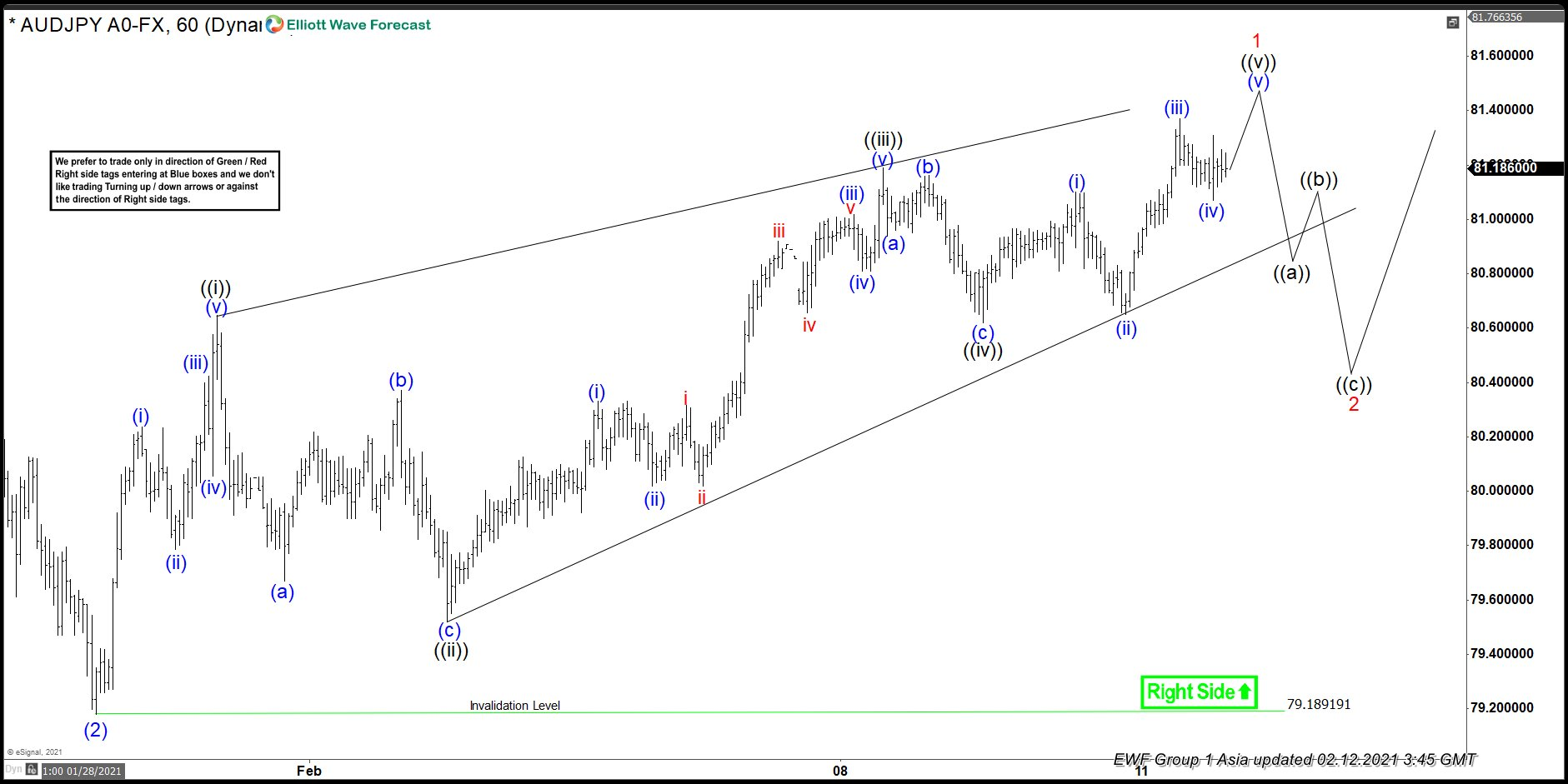 AUDJPY Elliott Wave View: More Upside Is Expected