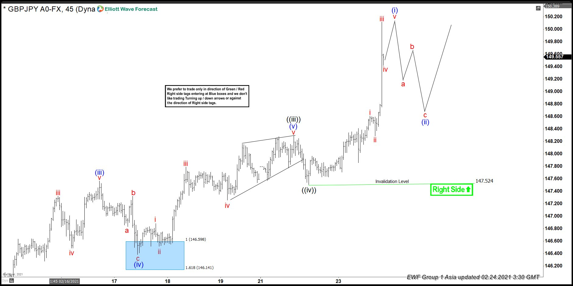 Elliott Wave View: GBPJPY Rally Likely to Extend Higher