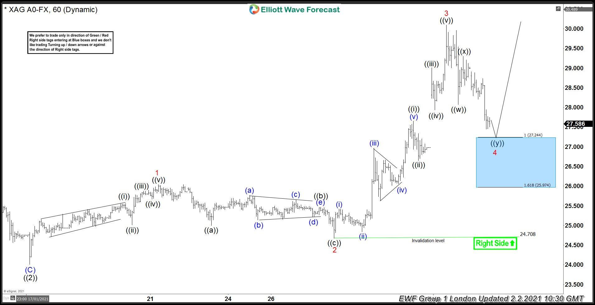 Silver 60 minutes Elliott Wave Chart