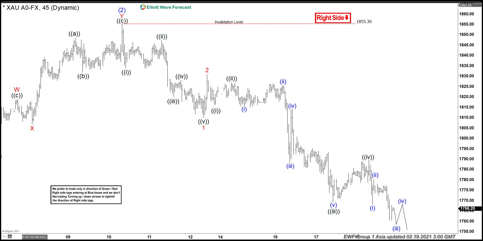 Elliott Wave View: Further Downside in Gold