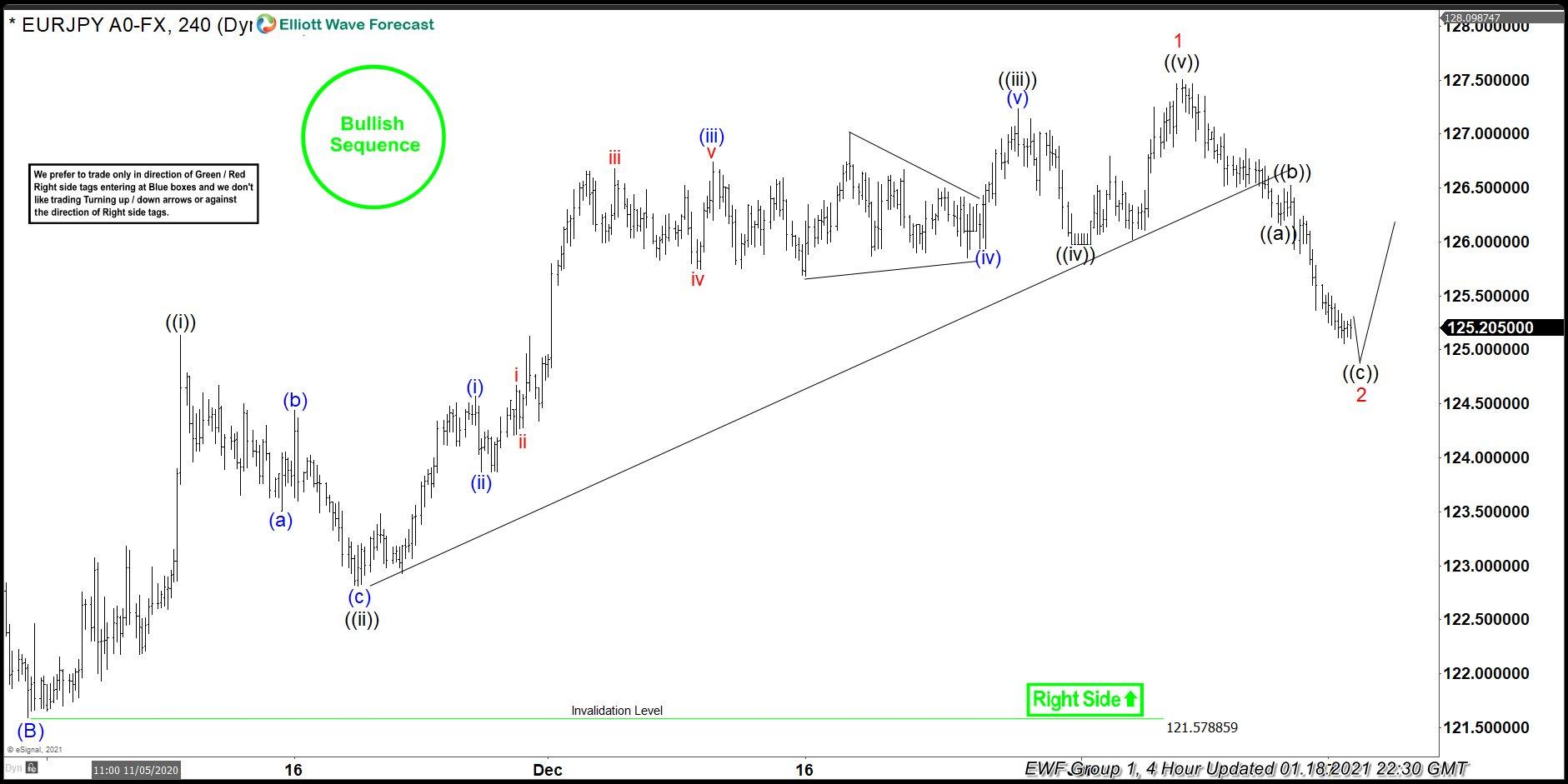 Euro Yen Elliott Wave chart