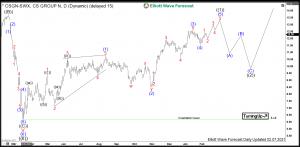 Credit Suisse Elliott Wave Daily