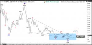 Credit Suisse Elliott Wave Monthly