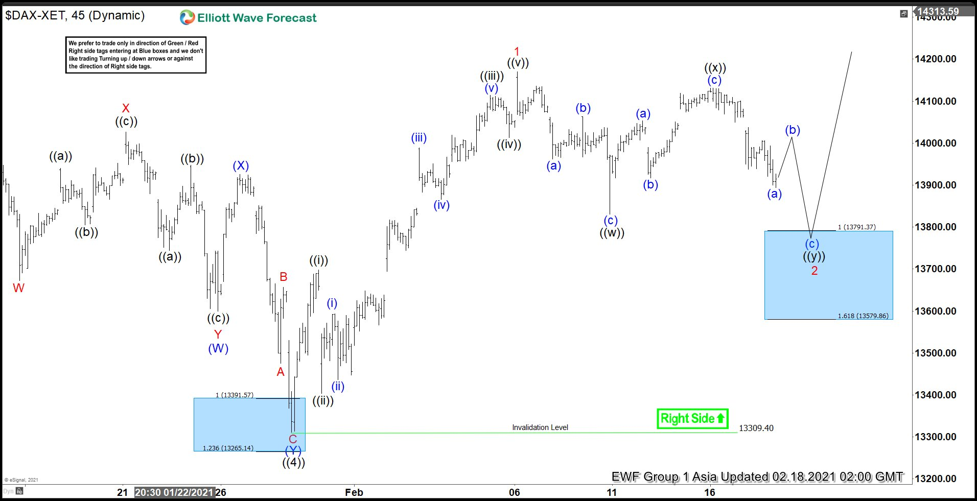 Elliott Wave View: Pullback in DAX Should Find Buyers