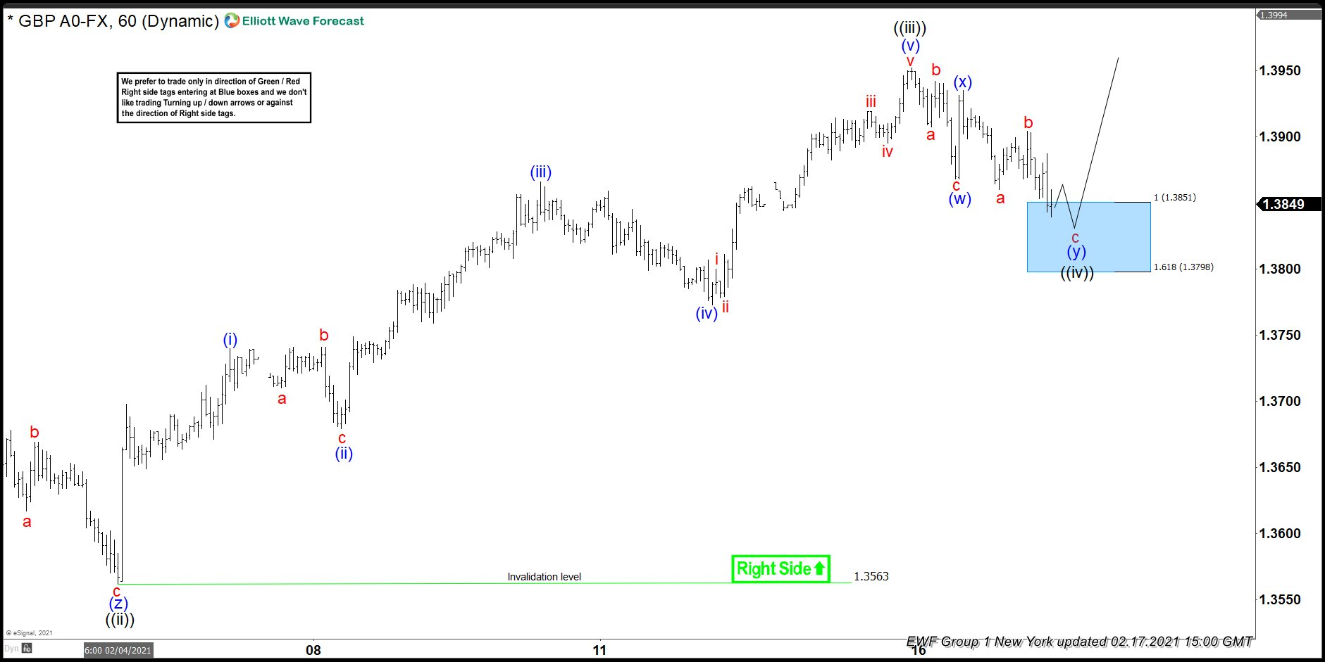 GBPUSD Elliott Wave : Buying The Dips At The Blue Box Area