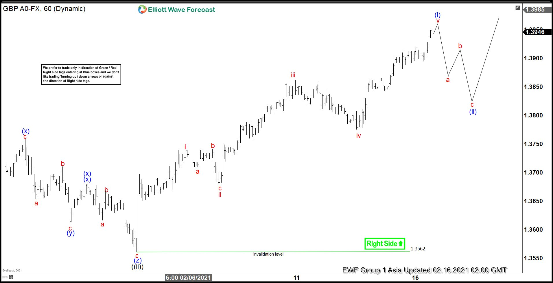 Elliott Wave View: Buying the Dips in GBPUSD