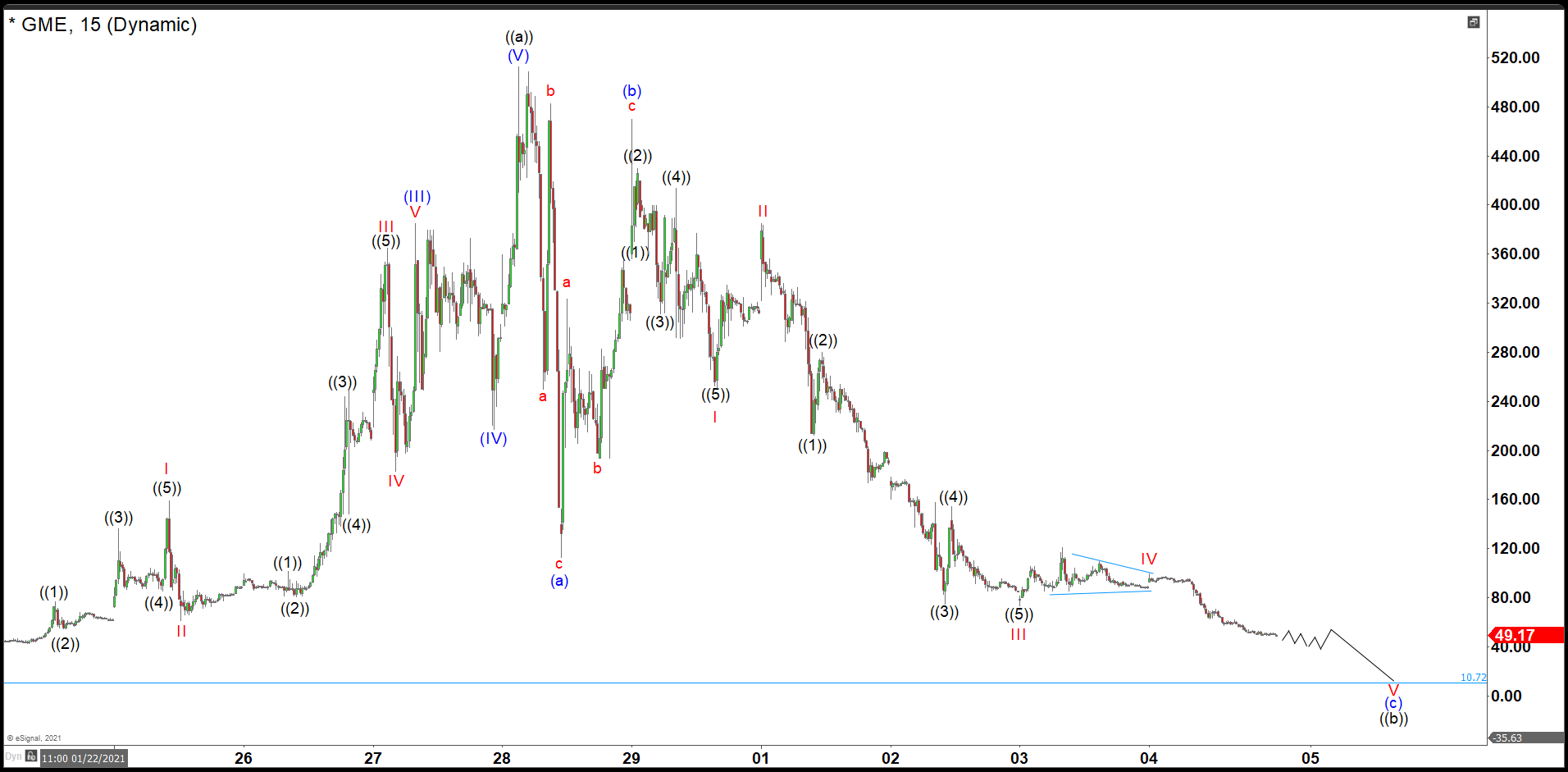 Analyzing the Value of GameStop Shares Using Elliott's Wave Theory