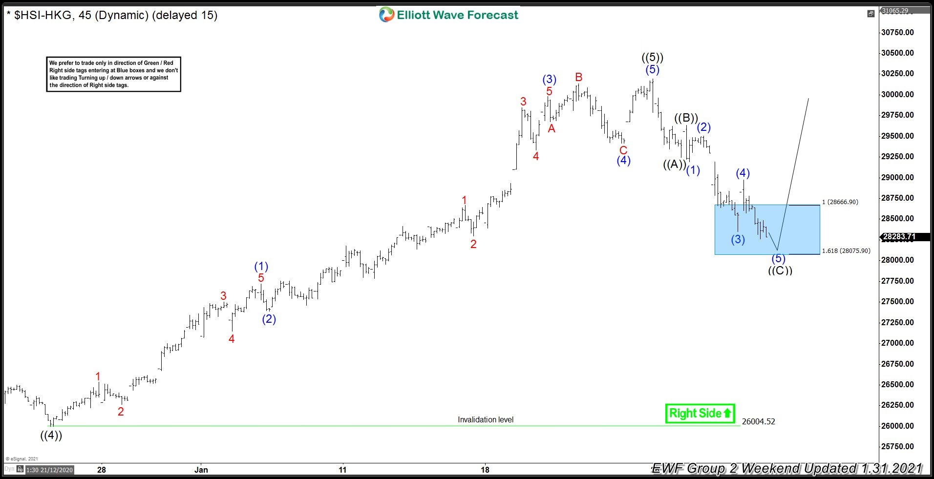 Hang Seng ( $HSI-HKG) Buying The Dips After Elliott Wave Zig Zag