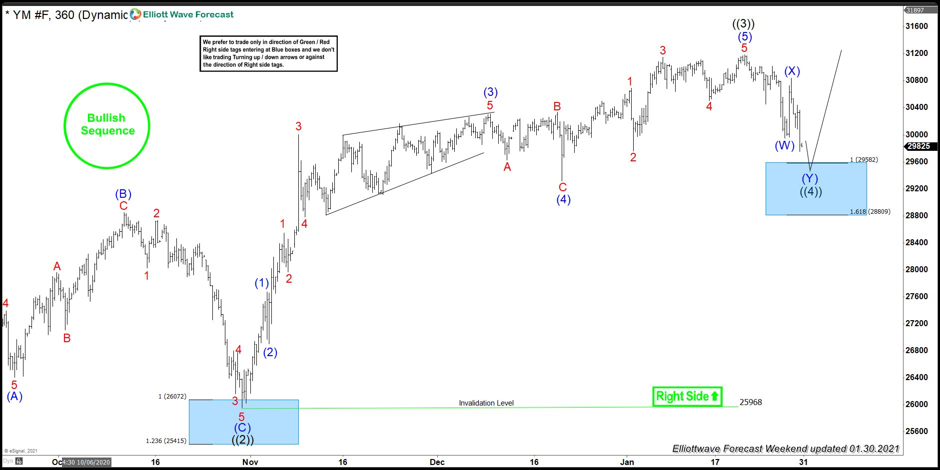 Dow Jones Futures ( $YM_F ) Found Buyers After Elliott Wave Double Three