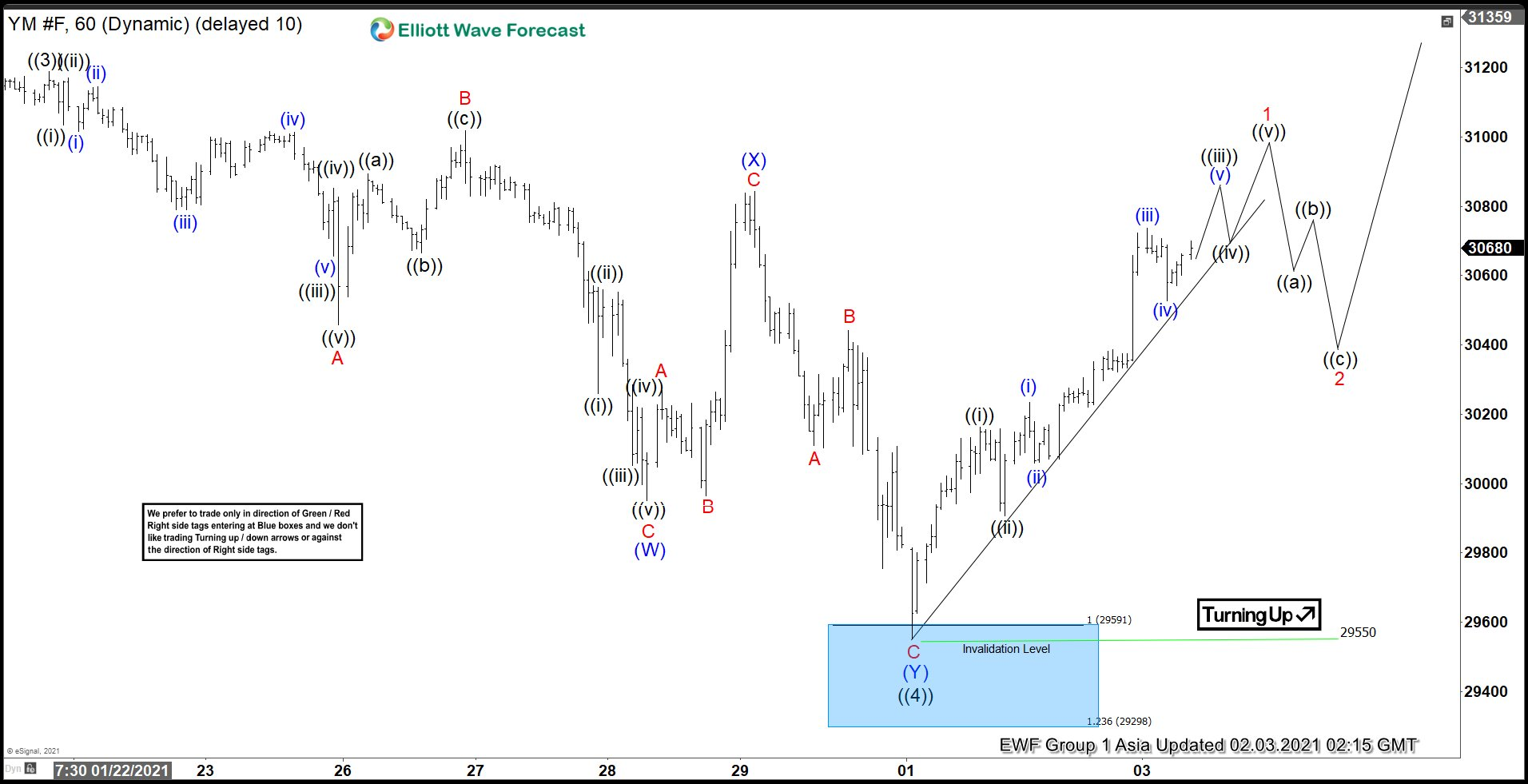 Dow Futures Elliott Wave Chart
