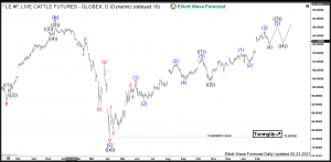 Live Cattle Elliott Wave Daily