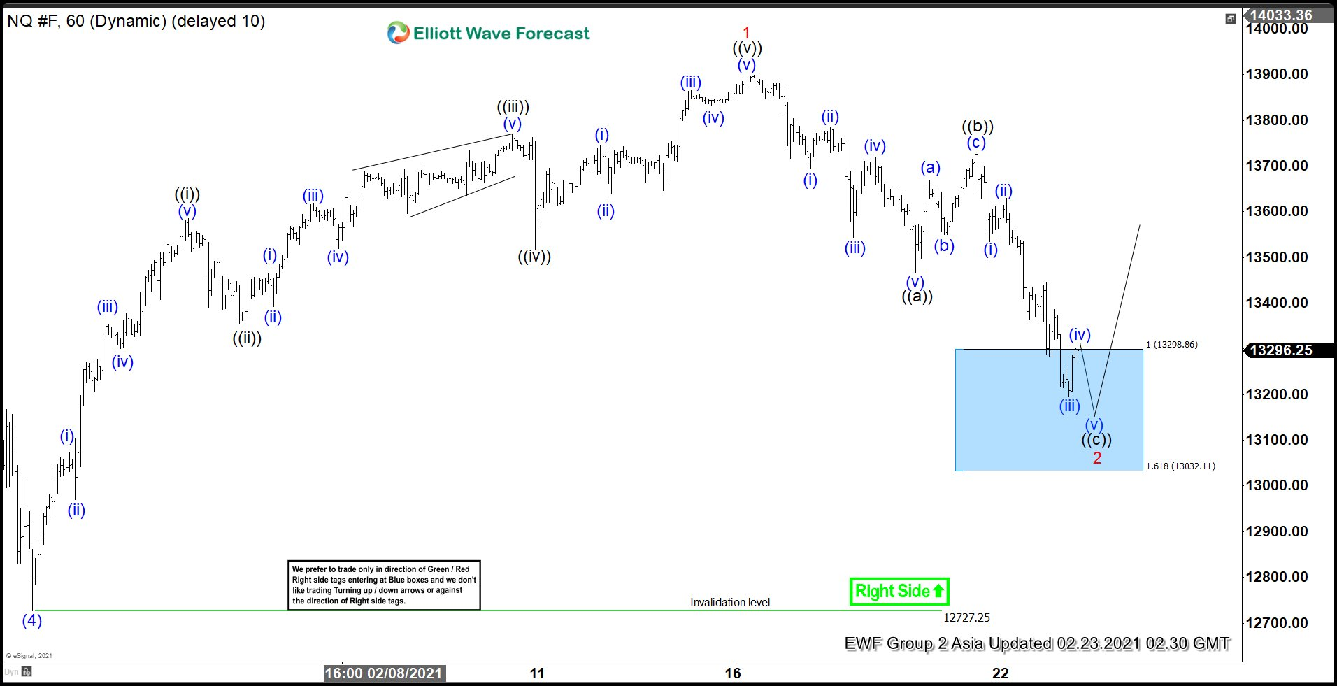 Elliott Wave View: Nasdaq at Support Area