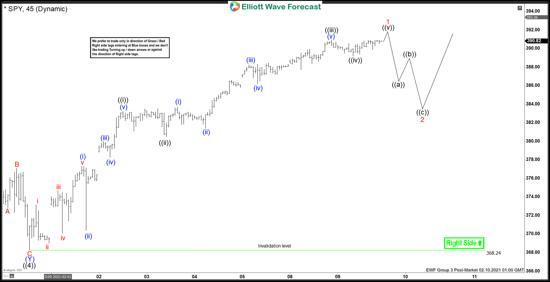 SPY Elliott Wave Chart