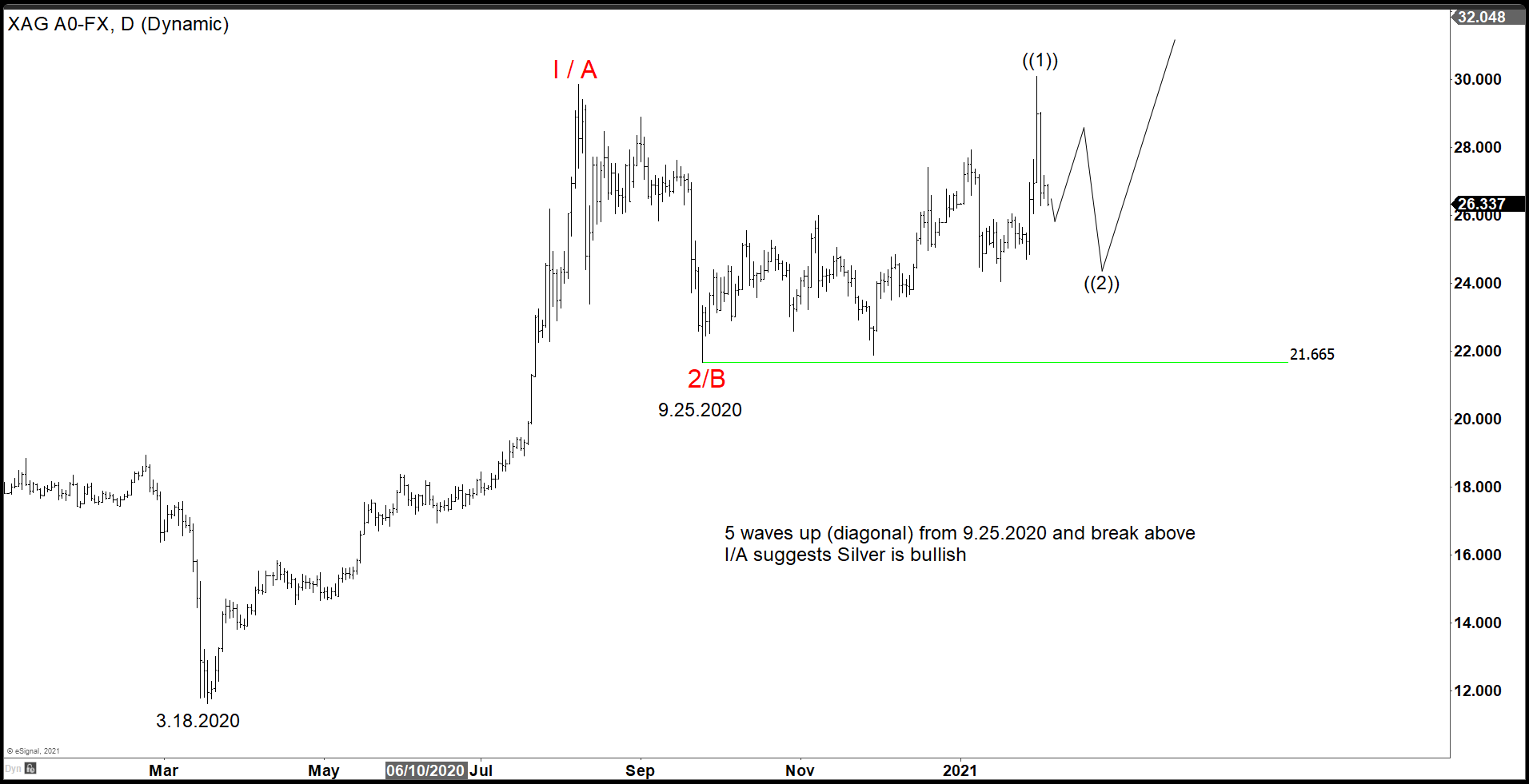 Silver Should Outperform with Break Lower in Gold-To-Silver Ratio