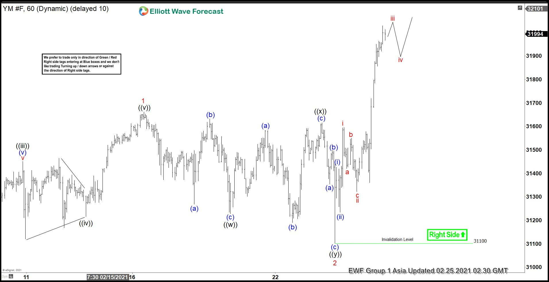 Elliott Wave View: Dow Futures (YM) Should Continue to Print All-Time High