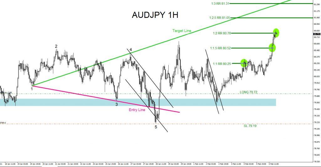 AUDJPY, elliottwave, trading, forex, @AidanFX, AidanFX