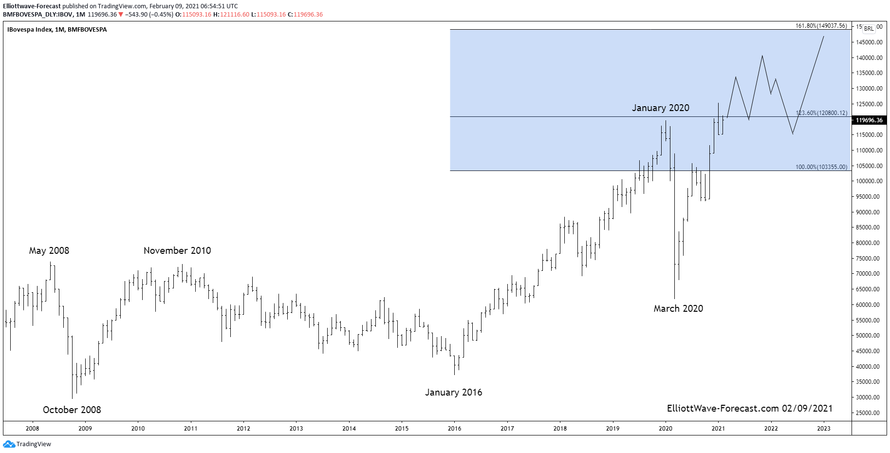 Bovespa Brazil Index Long Term Cycles and Bullish Trend