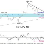 EURJPY : Expecting More Upside