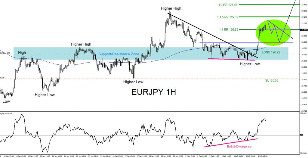 EURJPY : Rallied Higher as Expected