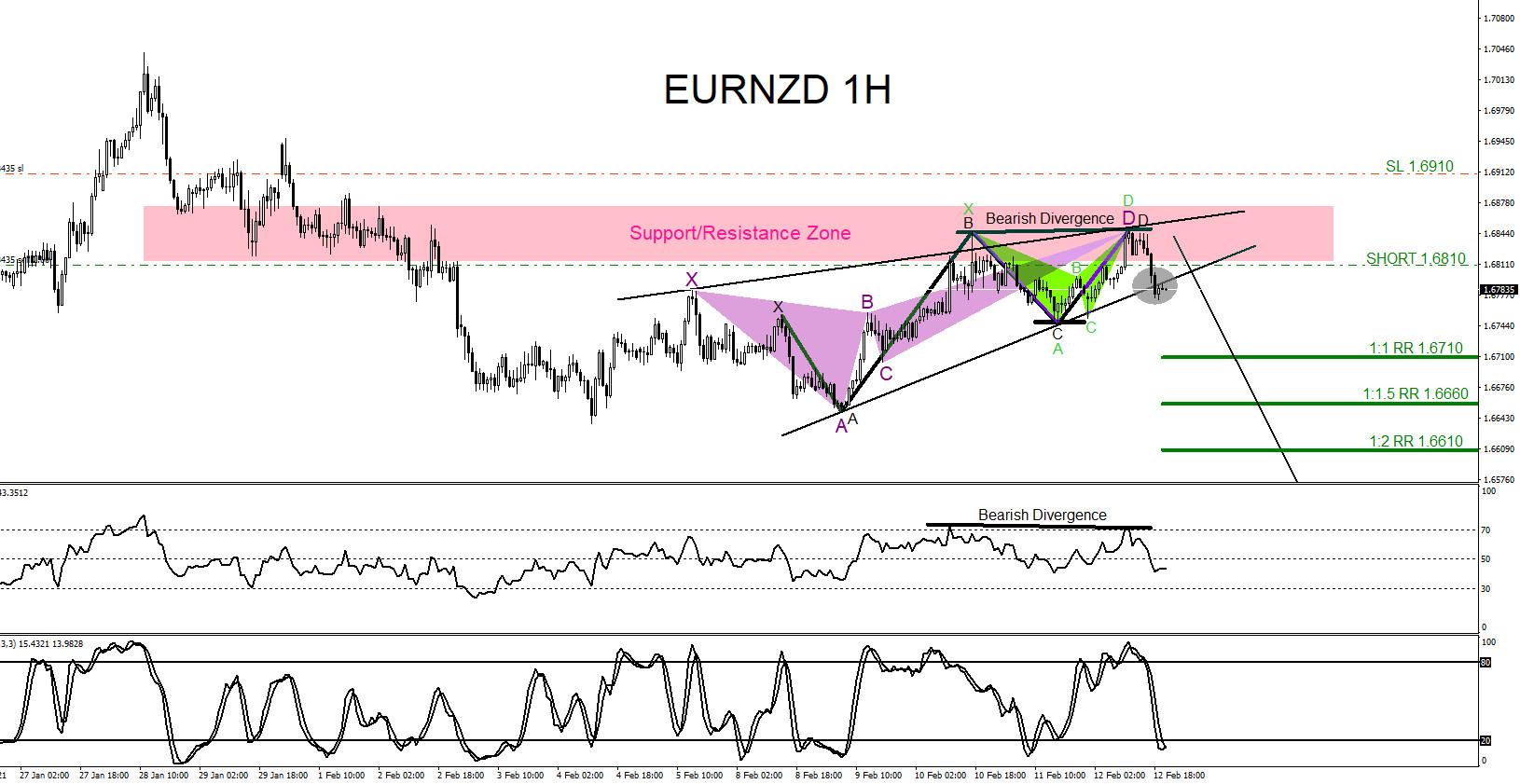 EURNZD : Bearish Market Patterns Signalling the Move Lower