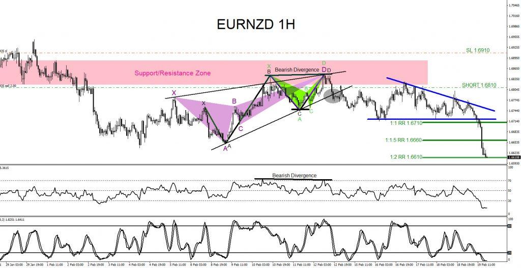 EURNZD, forex, trading, signals, elliottwave, market patterns, @AidanFX, AidanFX