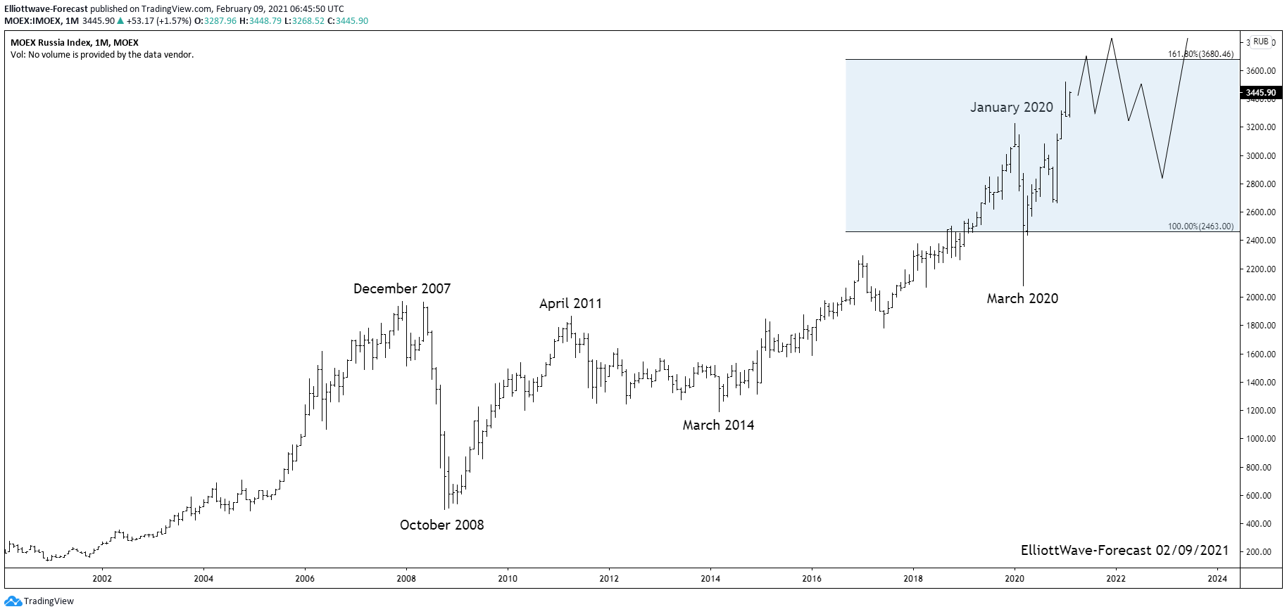 MOEX Russian Index Long Term Cycles and Bullish Trend
