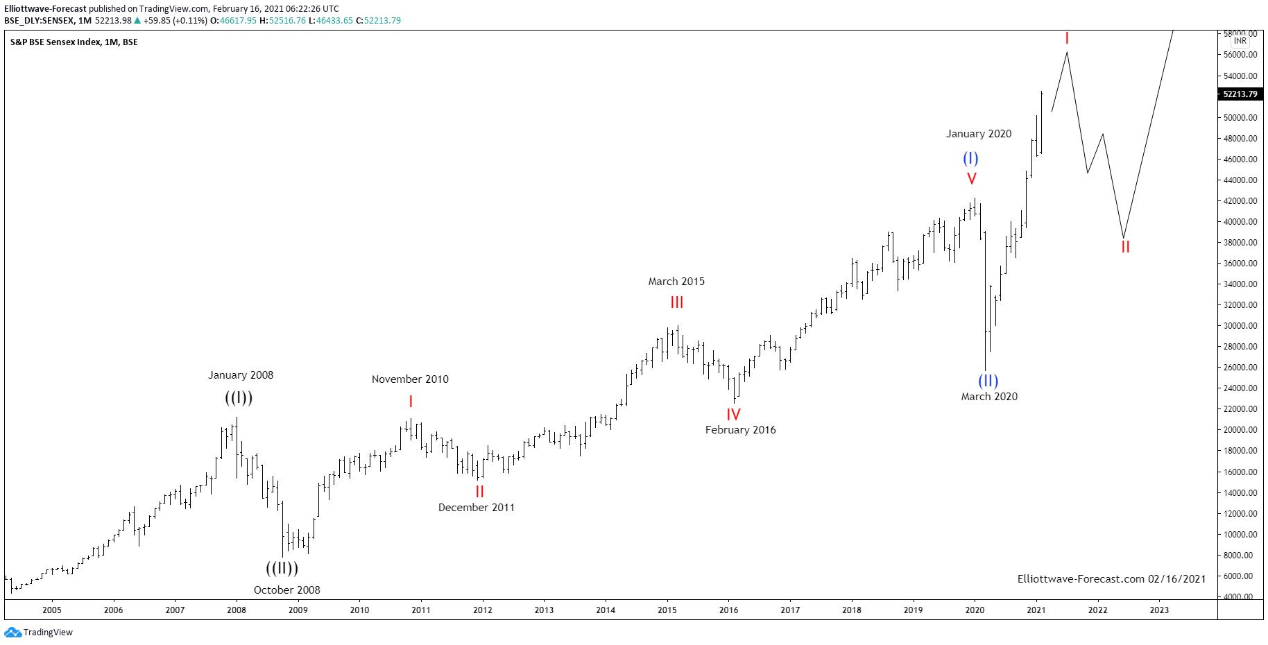 Sensex Index Long Term Bullish Cycles & Elliott Wave