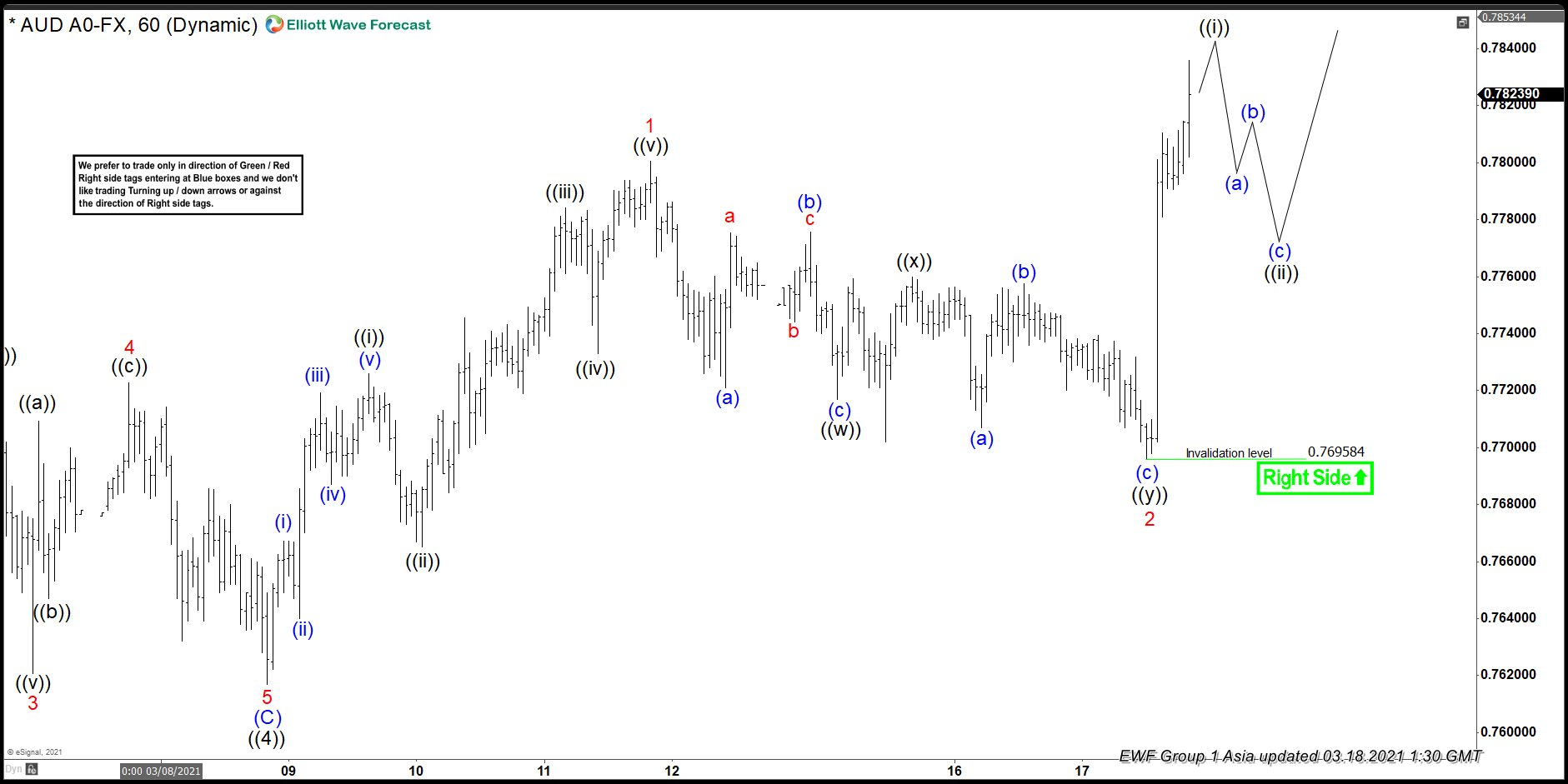 Elliott Wave View: AUDUSD Rallies Post Fed Meeting