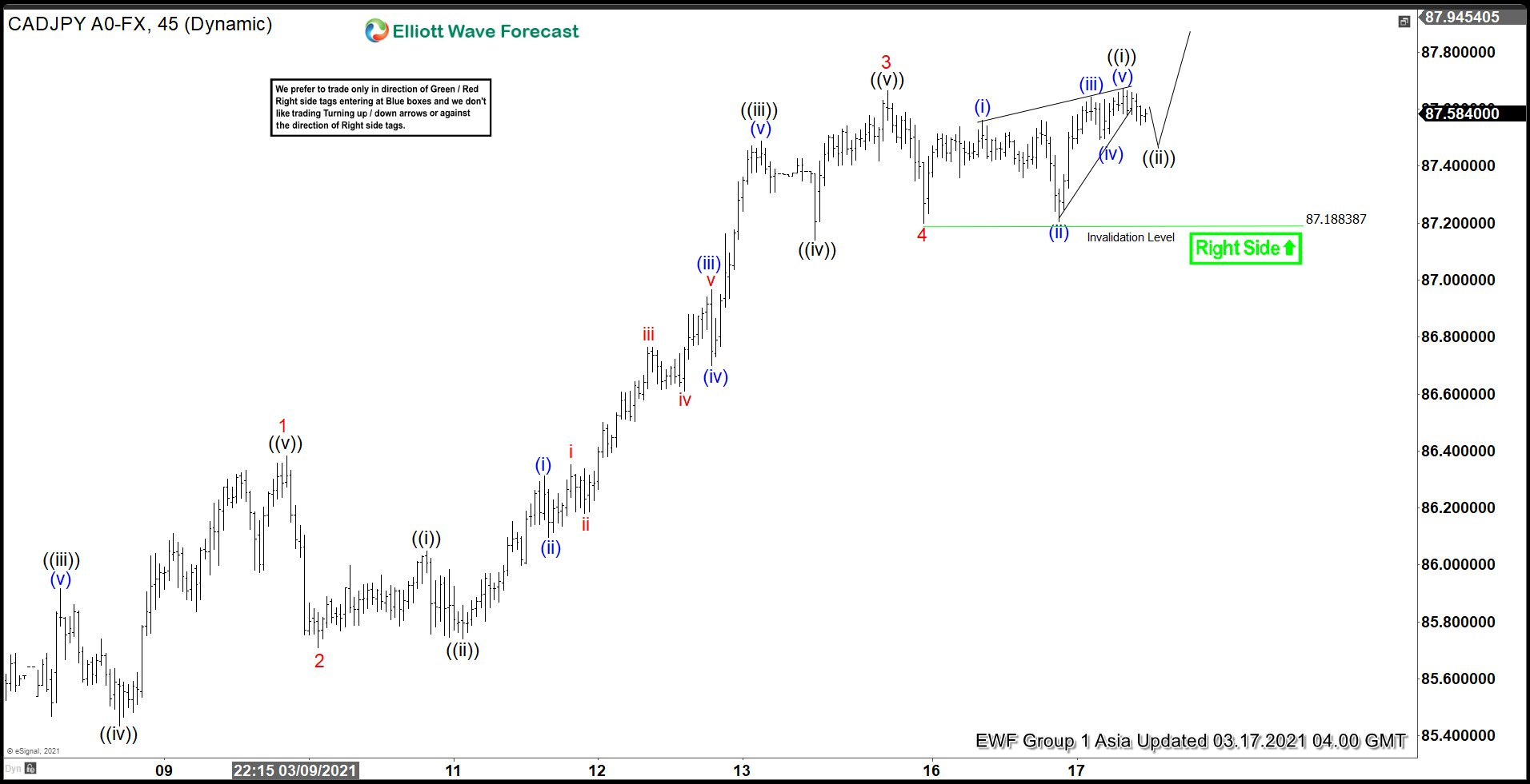 Elliott Wave View: CADJPY Impulse Rally In Progress
