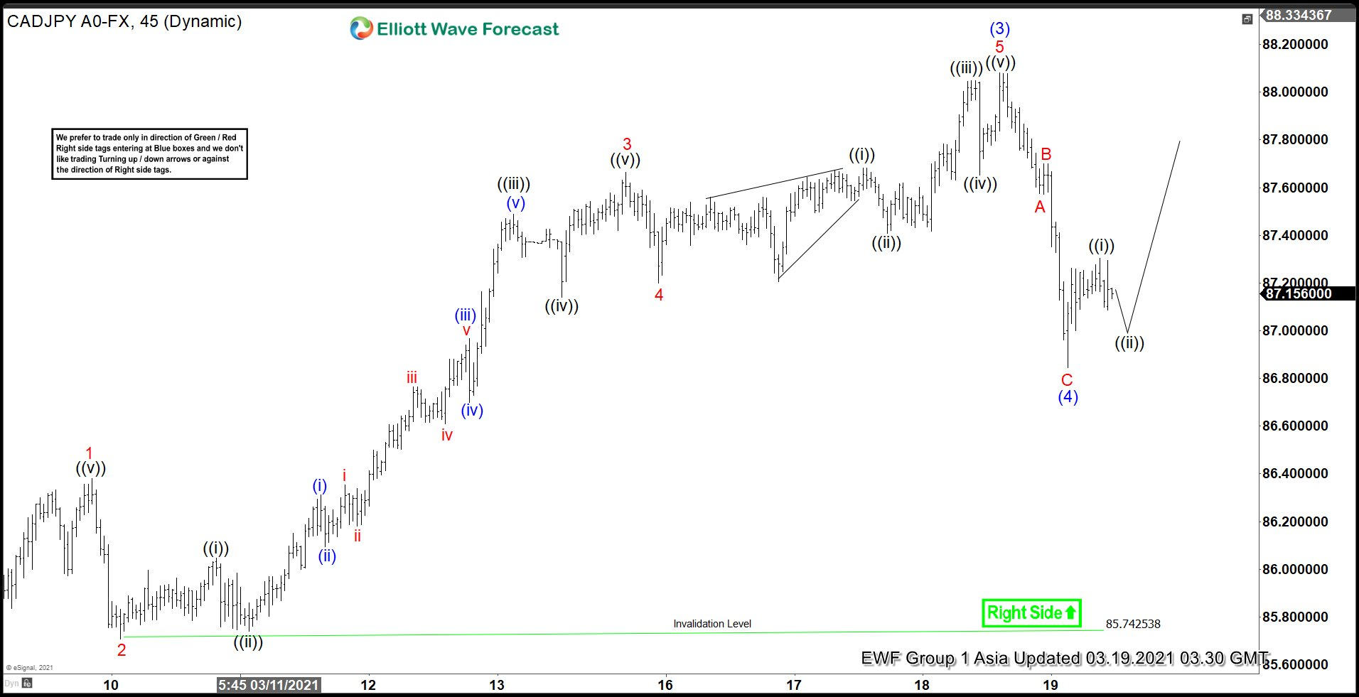 Elliott Wave View: CADJPY Upside Remains Favored