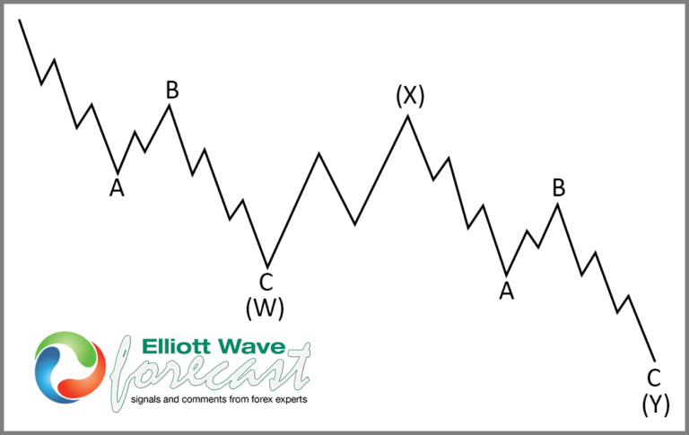 XLP Buying The Dips After Elliott Wave Double Three