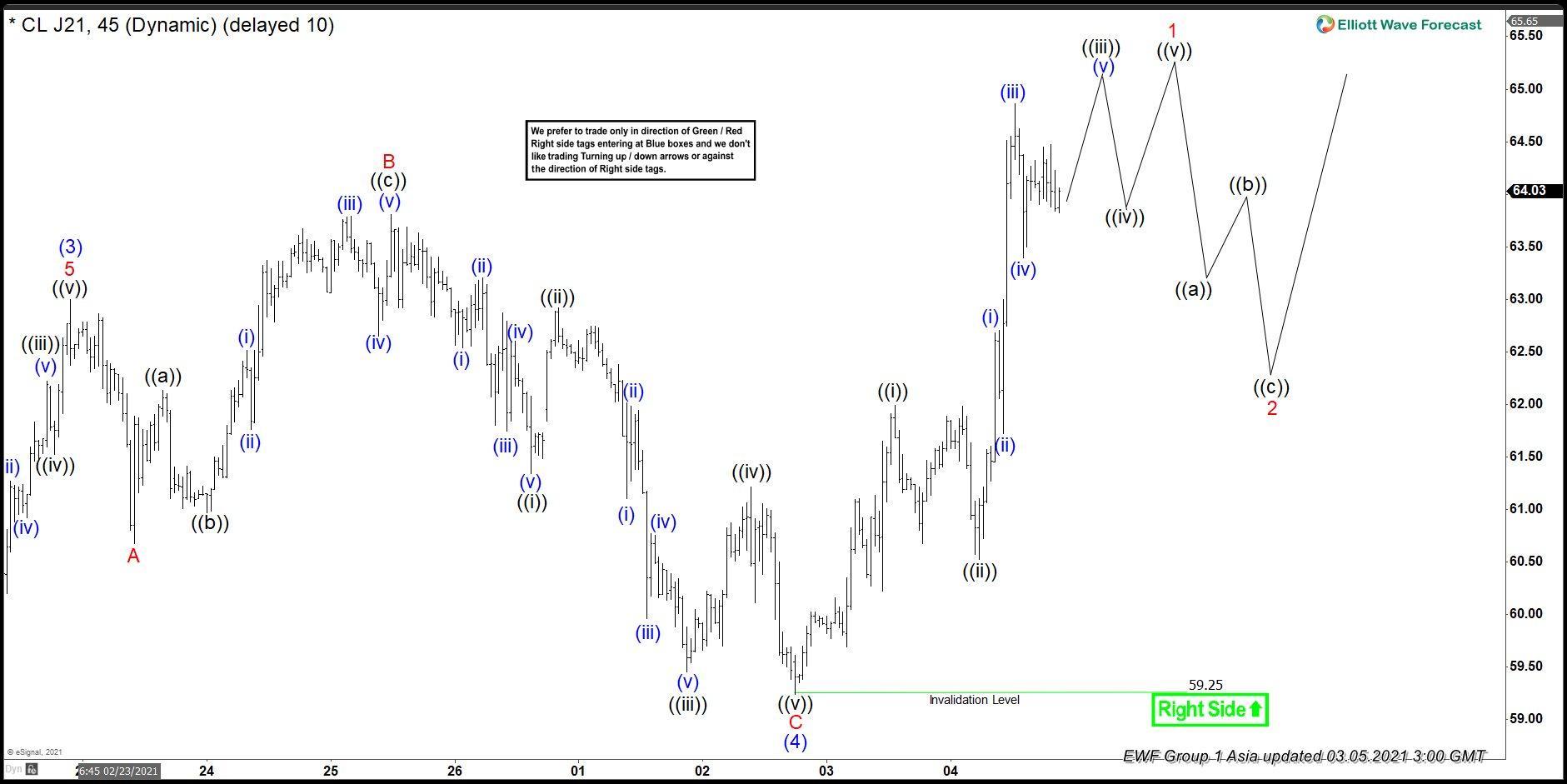 Elliott Wave View: Oil (CL) Wave (5) Rally in Progress