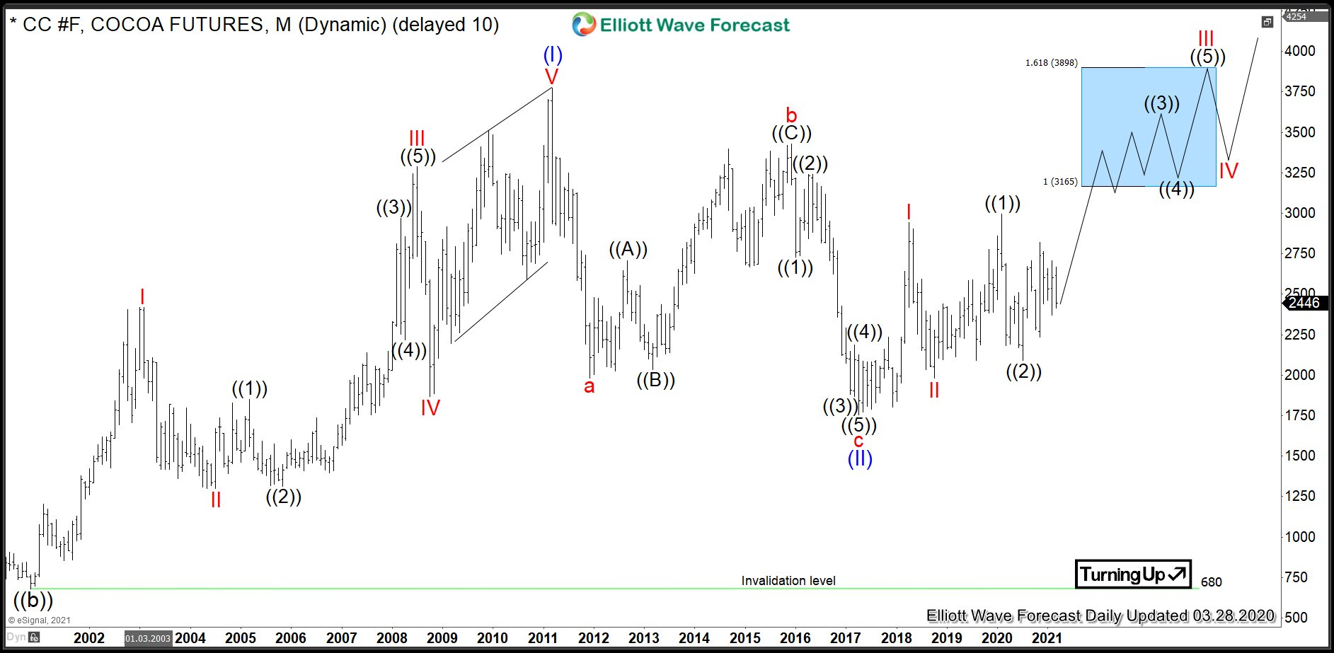 $CC #F: Bullish Sequence to Push Cocoa Prices Higher