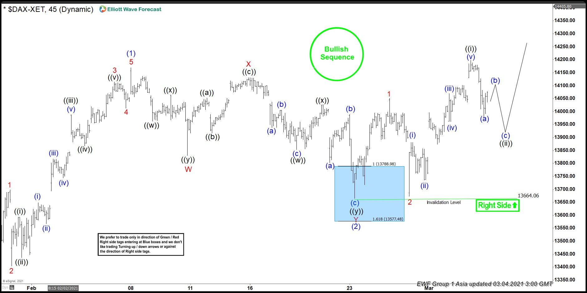 Elliott Wave View: New High in DAX Supports Further Upside