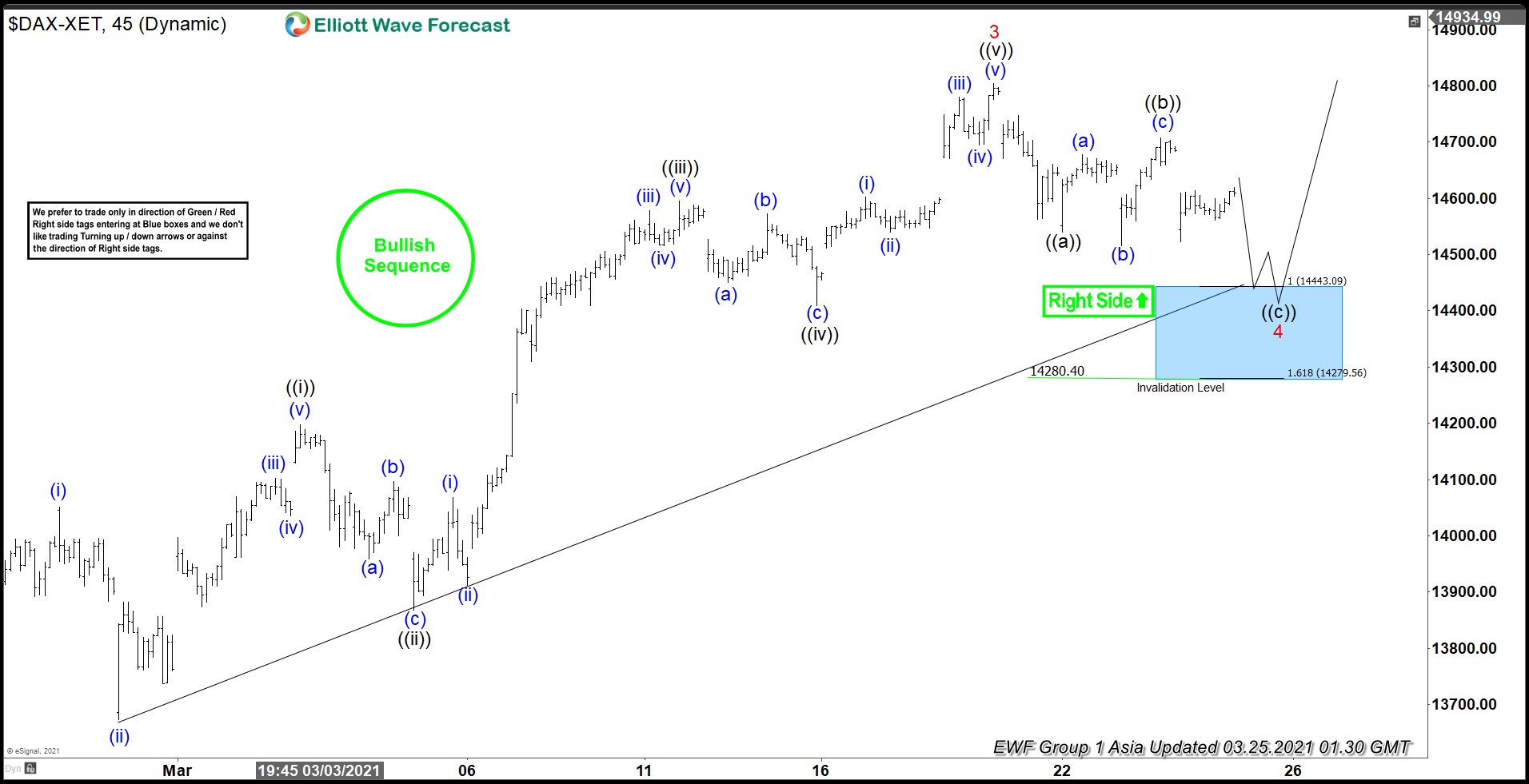 Elliott Wave View: DAX Correction Near Complete