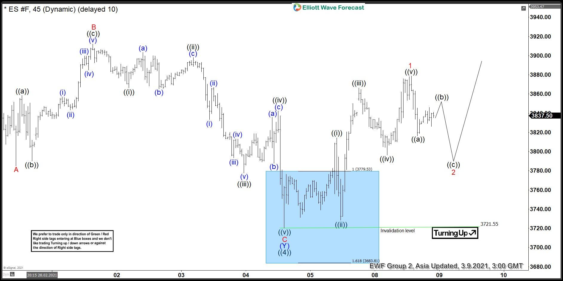 S&P E-Mini Future Elliott Wave Chart