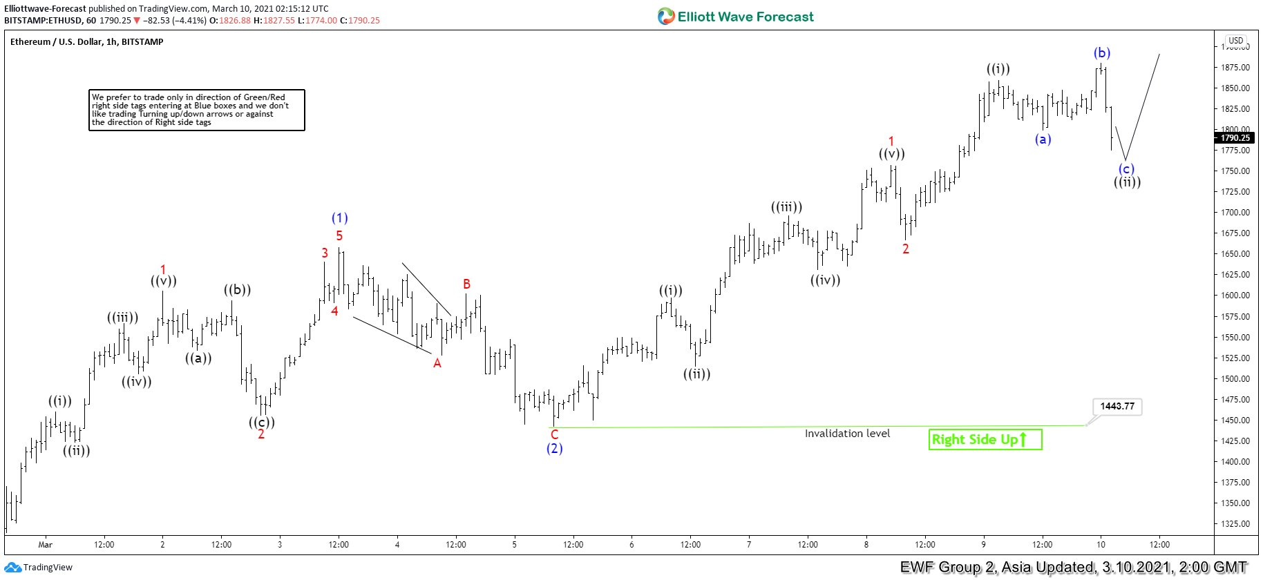 Elliott Wave View: Ethereum (ETH) Attempts for New All-Time High
