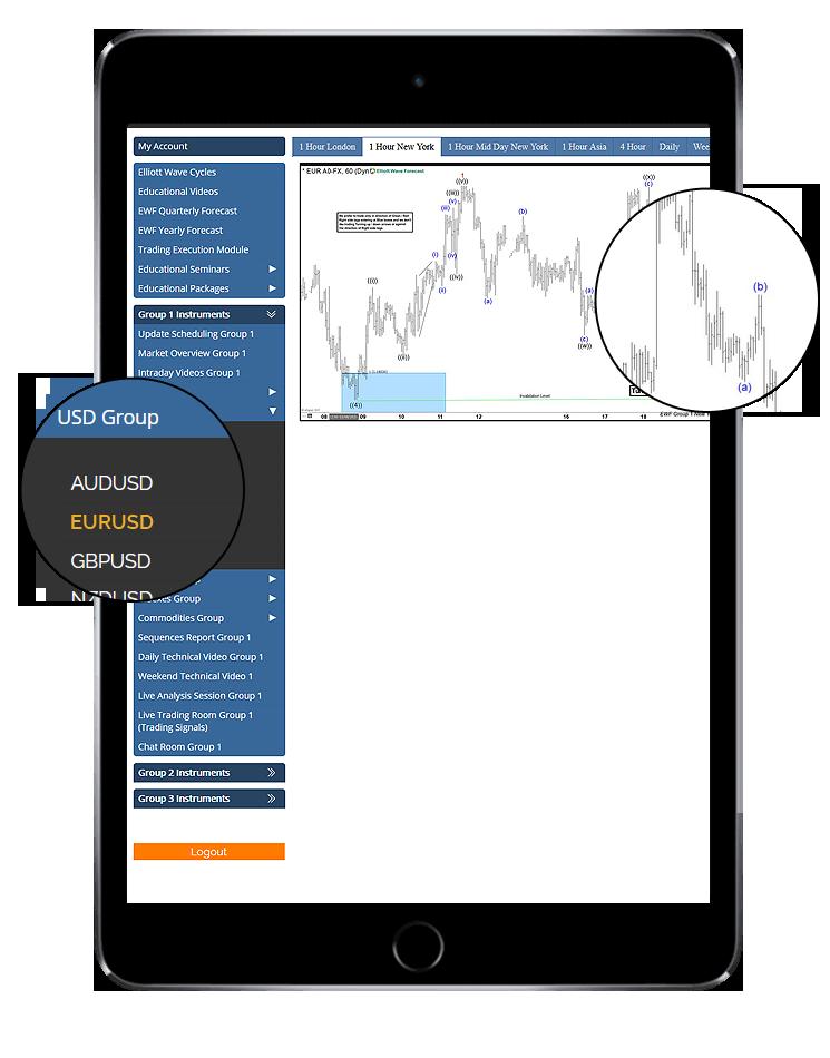 EUR-USD-Forecast