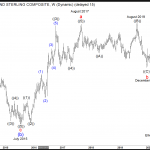The $EURGBP Longer Term Cycles & Elliott Wave
