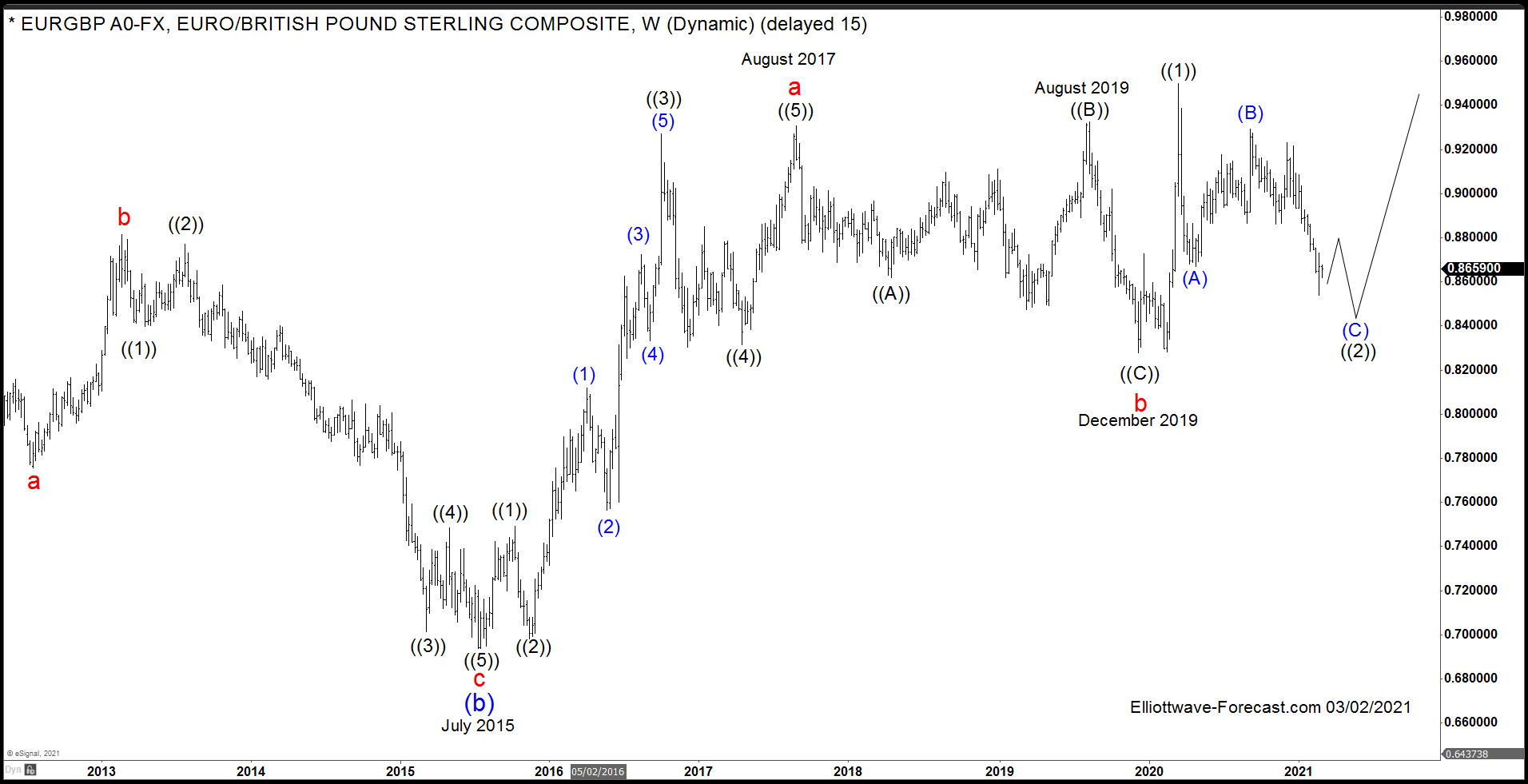 The $EURGBP Longer Term Cycles & Elliott Wave