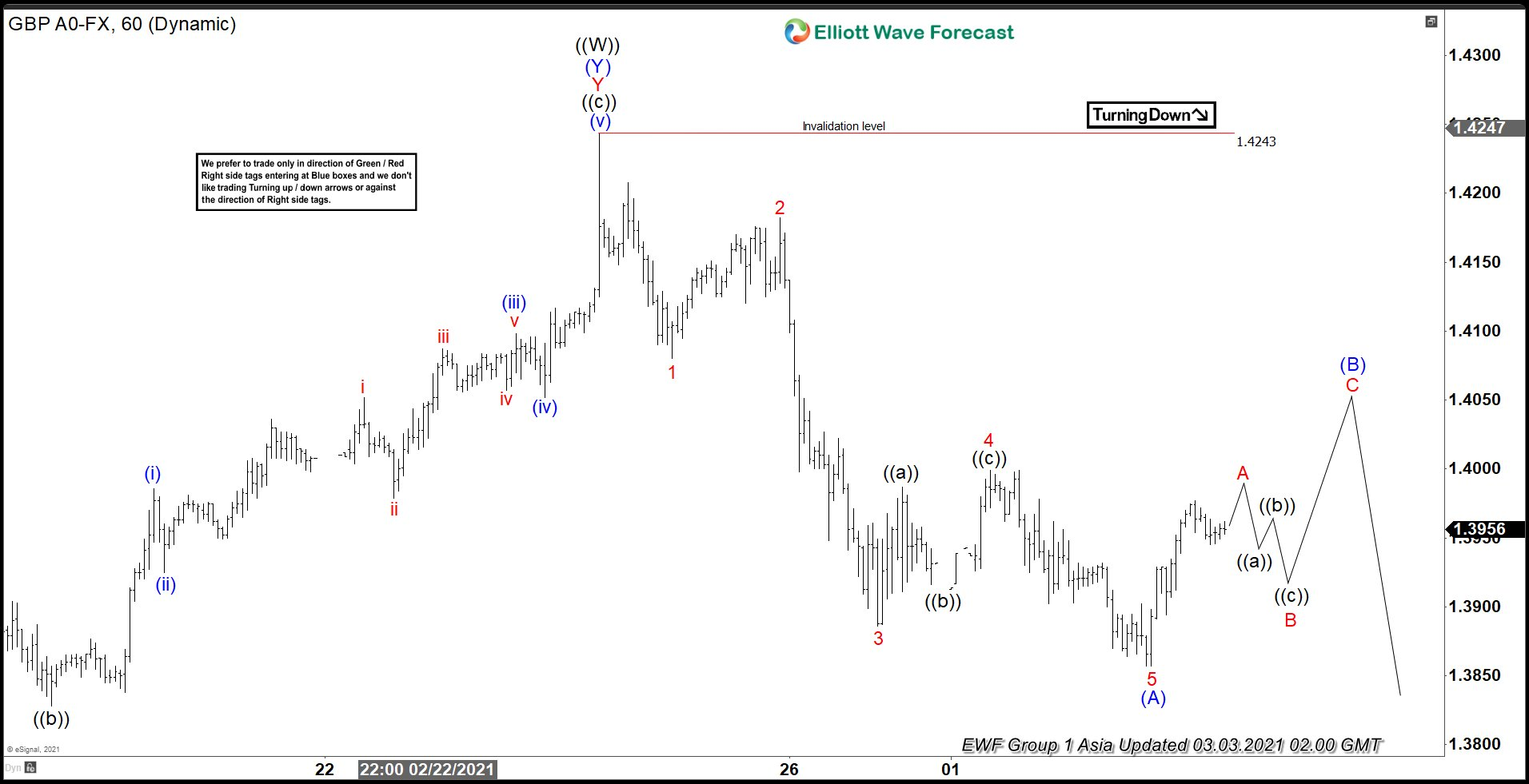 Elliott Wave View: GBPUSD Further Correction Expected