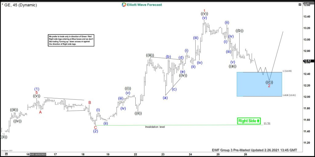 GE Elliott Wave Forecasting Buyers At The Blue Box Area