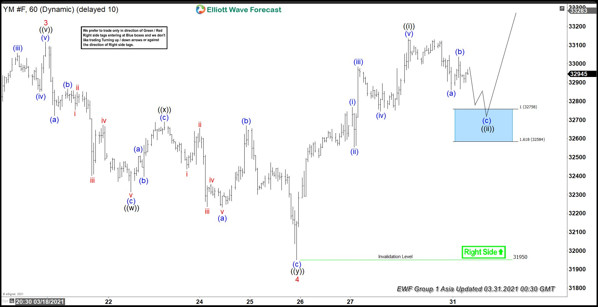 Elliott Wave View: Dow Futures (YM) Extends Higher