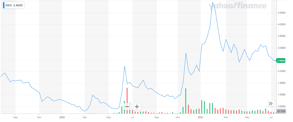 Ideanomics Inc stock
