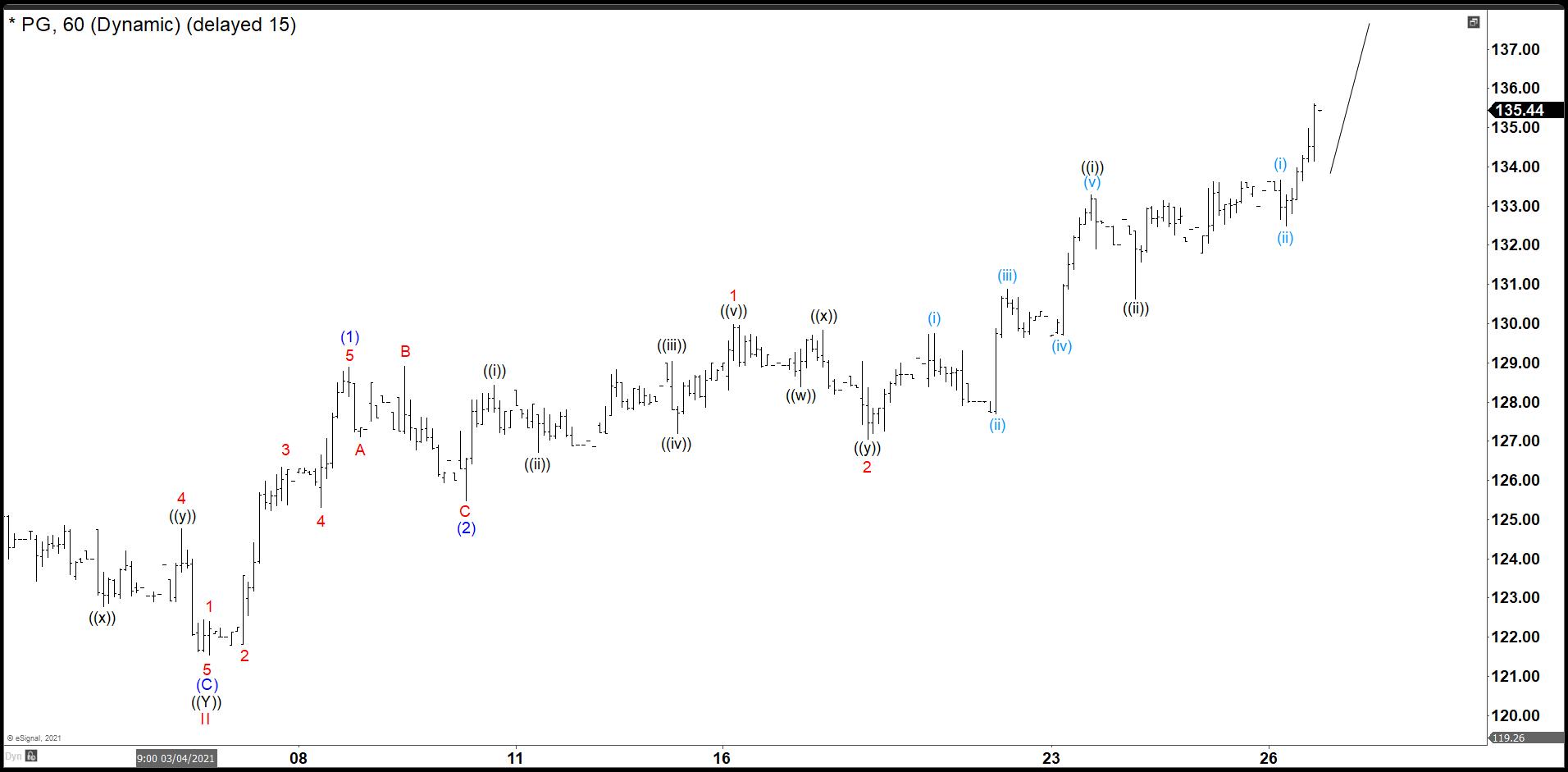 P&G 30 minutes Chart